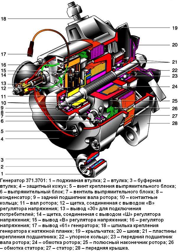 Генератор 371.3701 особенности