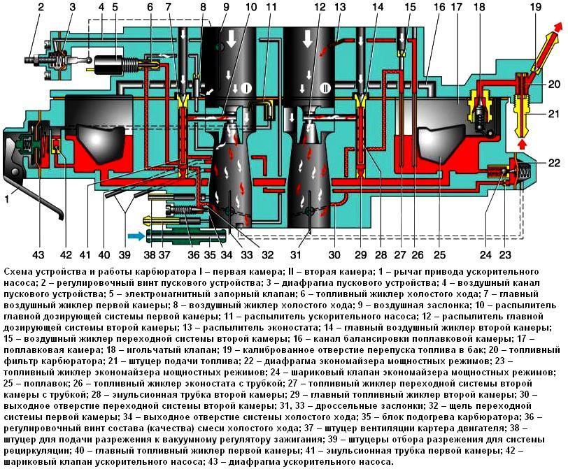 Карбюратор 21073 солекс схема и устройство