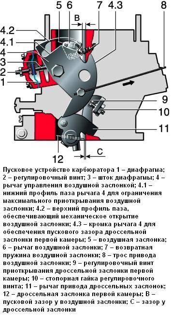 Ремонт карбюратора нива 21213 своими руками