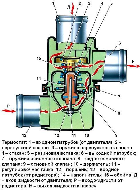 Причины выше уровень кипять термостат москвич 2140