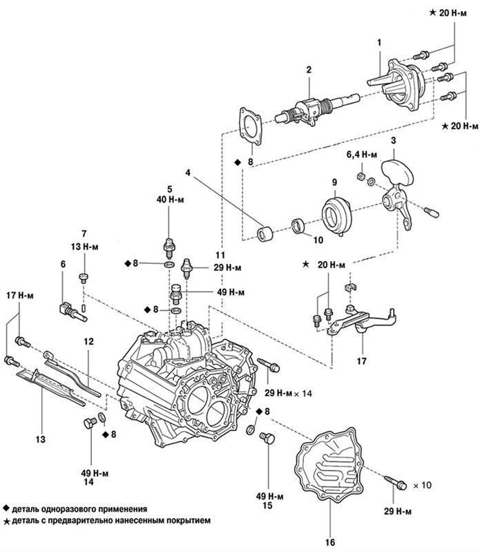 коробки передач (часть 3)