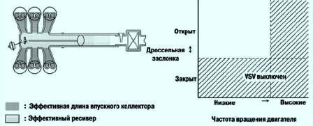 работы клапана схема воздушного