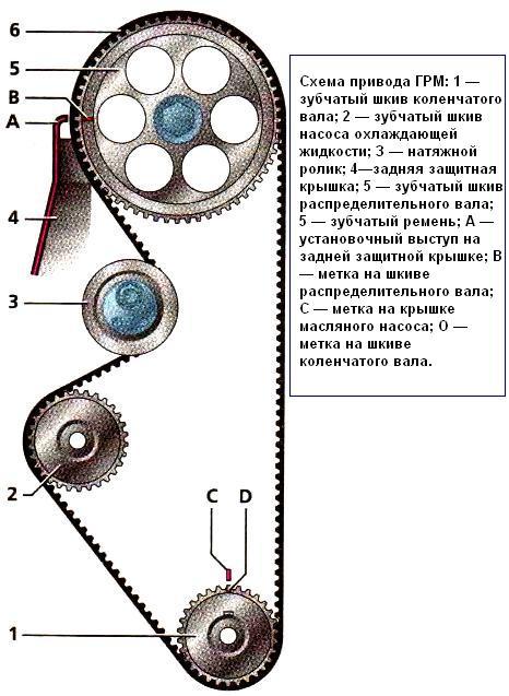ГРМ двигателя ВАЗ-21114