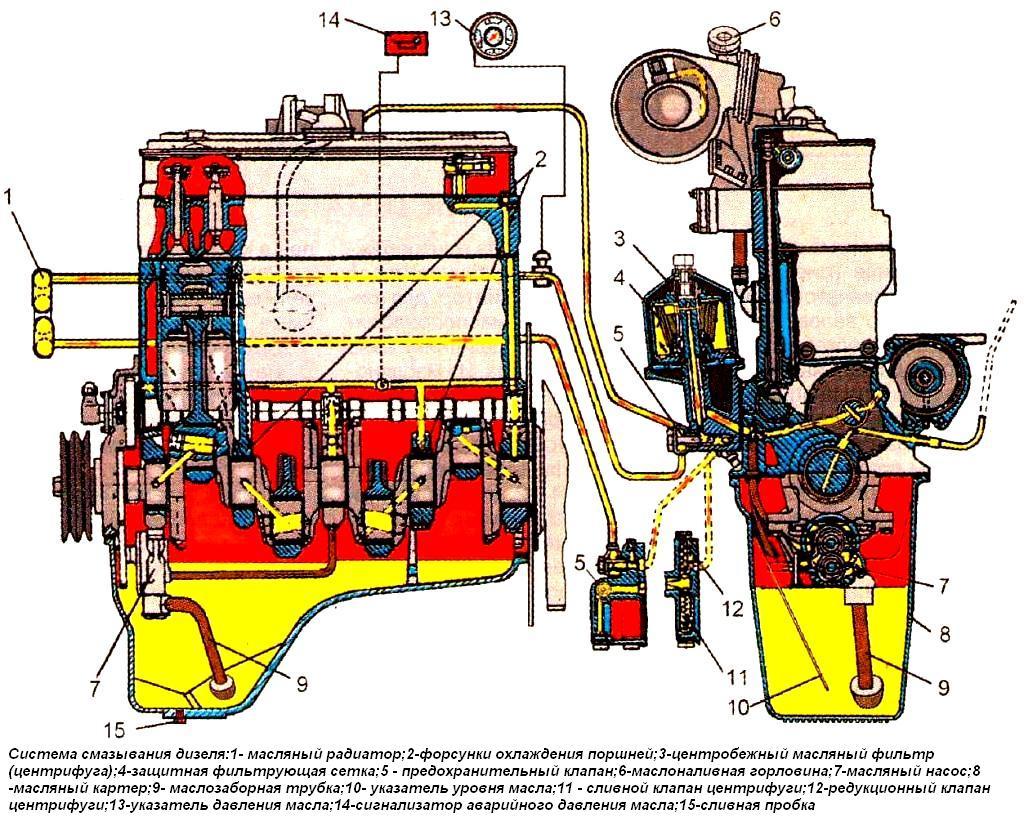 Схема работы системы смазки двигателя.