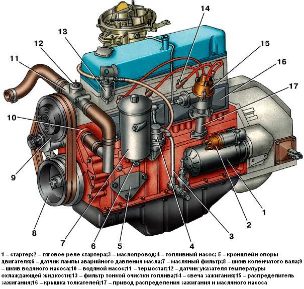 двигателя Двигатель ЗМЗ-