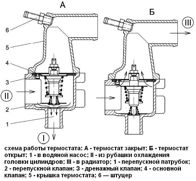 Схема работы термостата ЗМЗ-