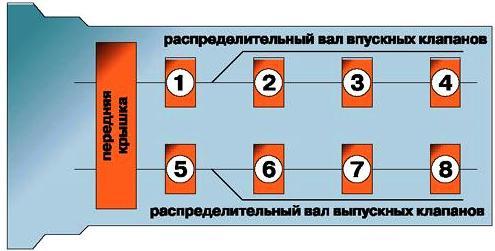 КОНСТРУКЦИЯ ЗМЗ-406 - ГАЗЕЛЬ