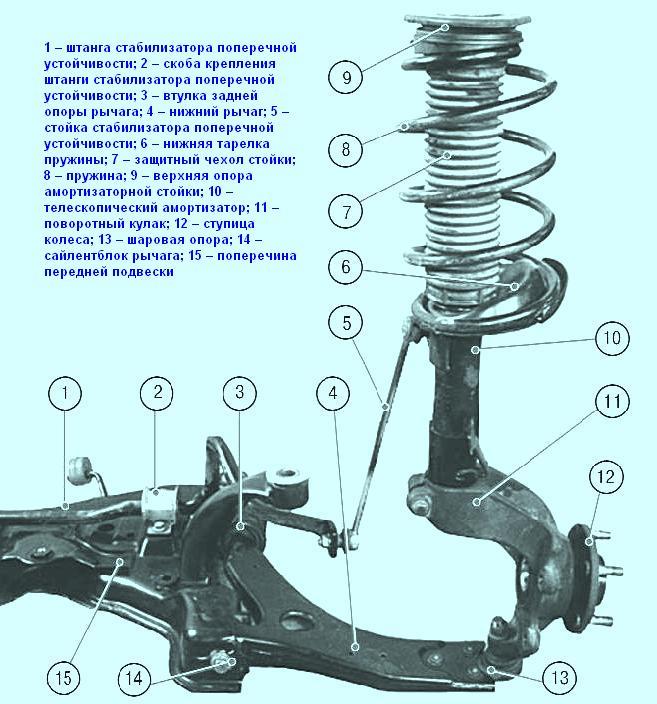 Замена рулевой рейки рено
