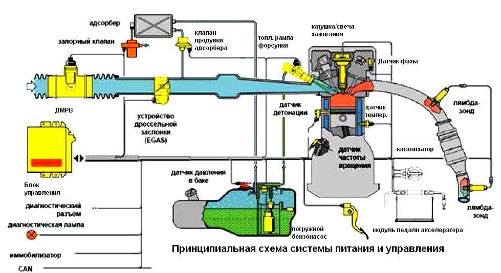 Схема электропроводки на, гАЗель 405 : отказ