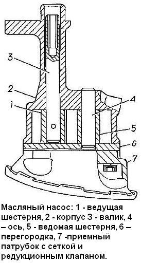 Система смазки двигателя ЗМЗ-