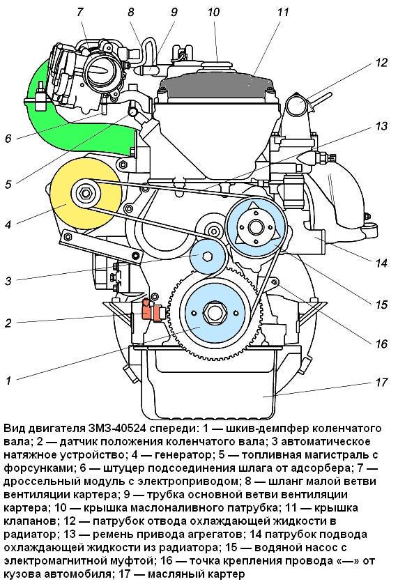 Характеристики двигателя заз