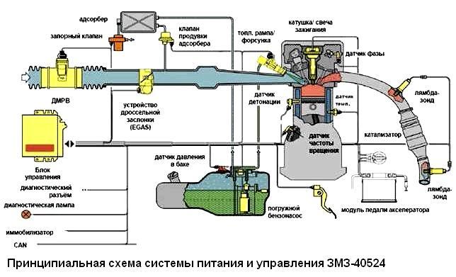 Схемы системы управления