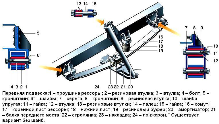 Конструкция передней подвески