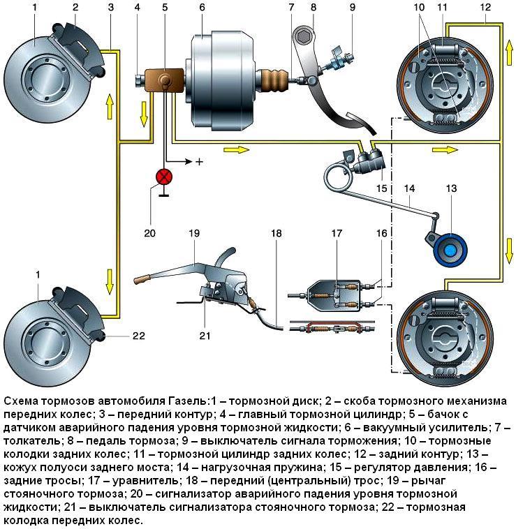 Тормозная система газель 3302 схема фото