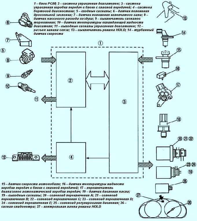 Рис.2 Блок-схема системы