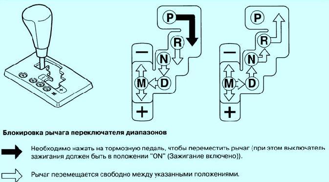 Схема переключения рычага