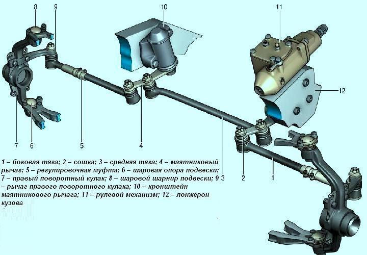 Рулевое управление ВАЗ-2123