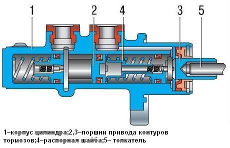 Главный тормозной цилиндр Niva