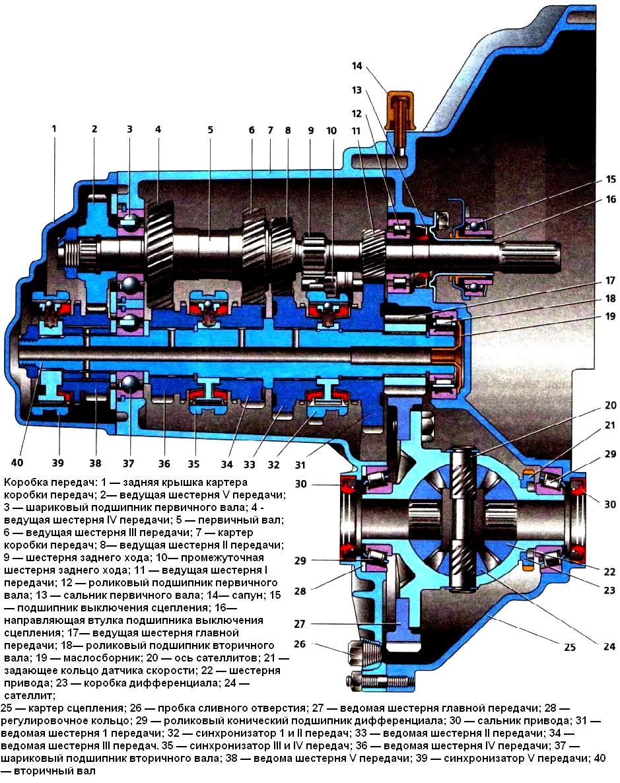 схема коробки передач на т-40