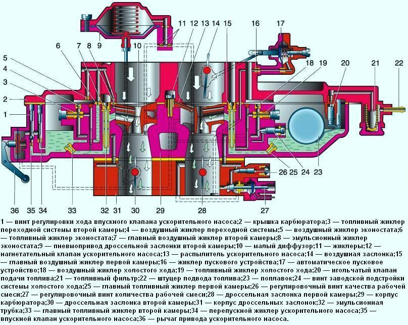 Схема карбюратора ДААЗ 2107