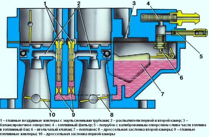 карбюратора ВАЗ-21083.