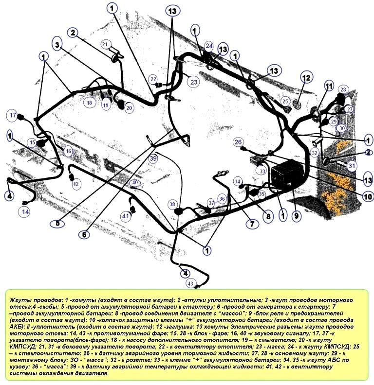 2 Электрические жгуты УАЗ