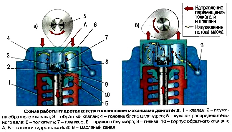 Схема работы гидротолкателя в