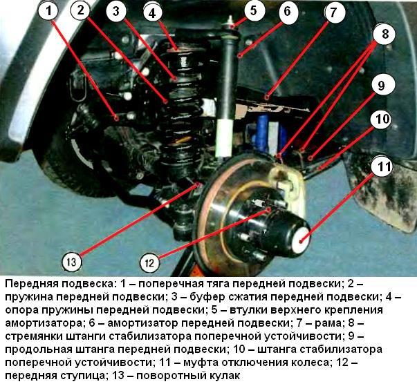 подвески УАЗ Патриот