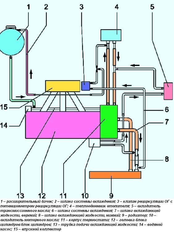 Схема подключения шлангов